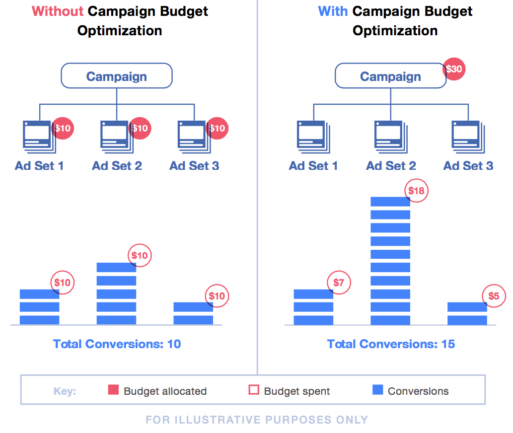 campaign budget optimization comparison